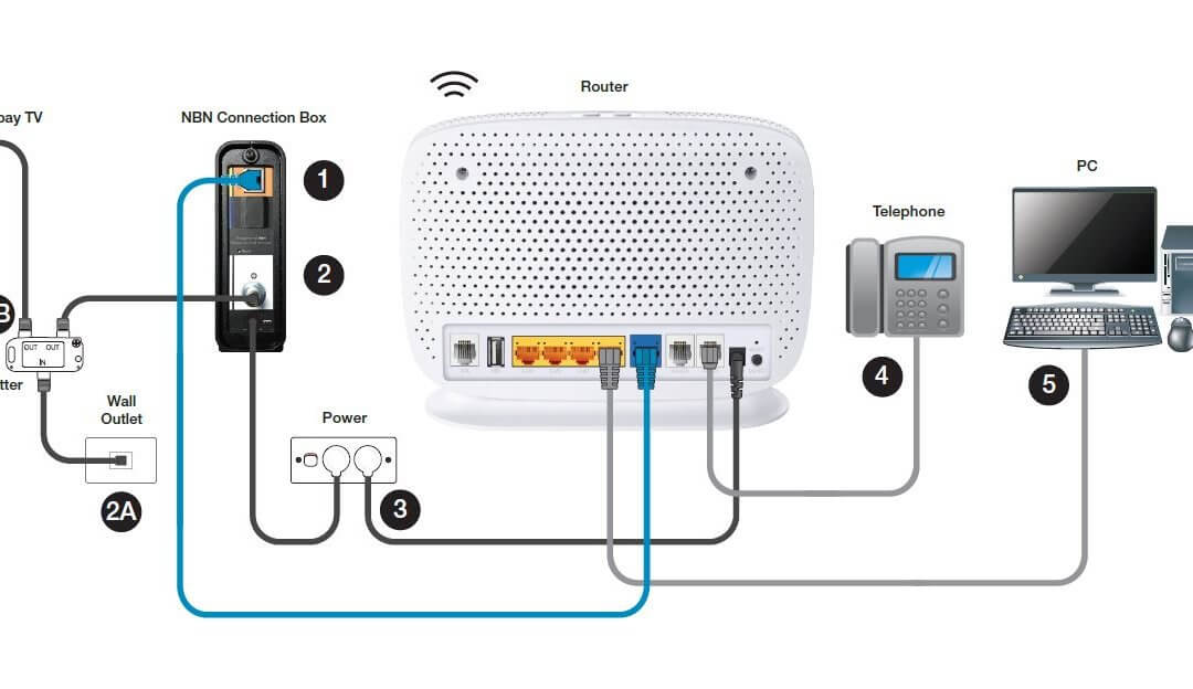 CONNECTING EXISTING HOME PHONE SOCKET'S TO NBN HFC ROUTER