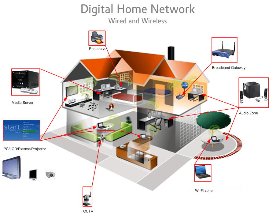 Wired Home Network Installation | Home Computer Networking Sydney Secure A Com