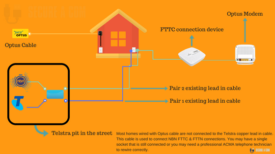Moving From Optus Cable To NBN FTTC FTTN? (You Need To Read