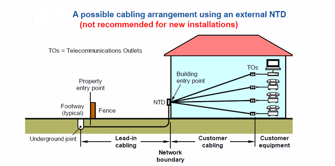 star-wiring-connection-nbn-dropouts